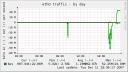 Munin-graf over nettverksgrensesnitt på filserver
